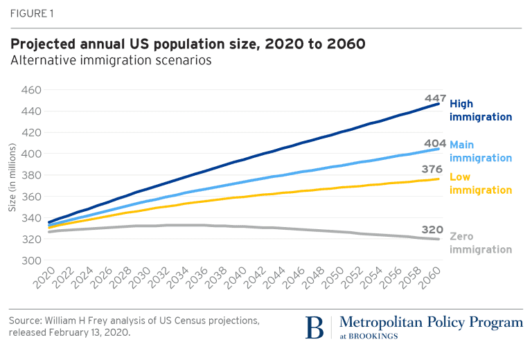 Population growth projected USA