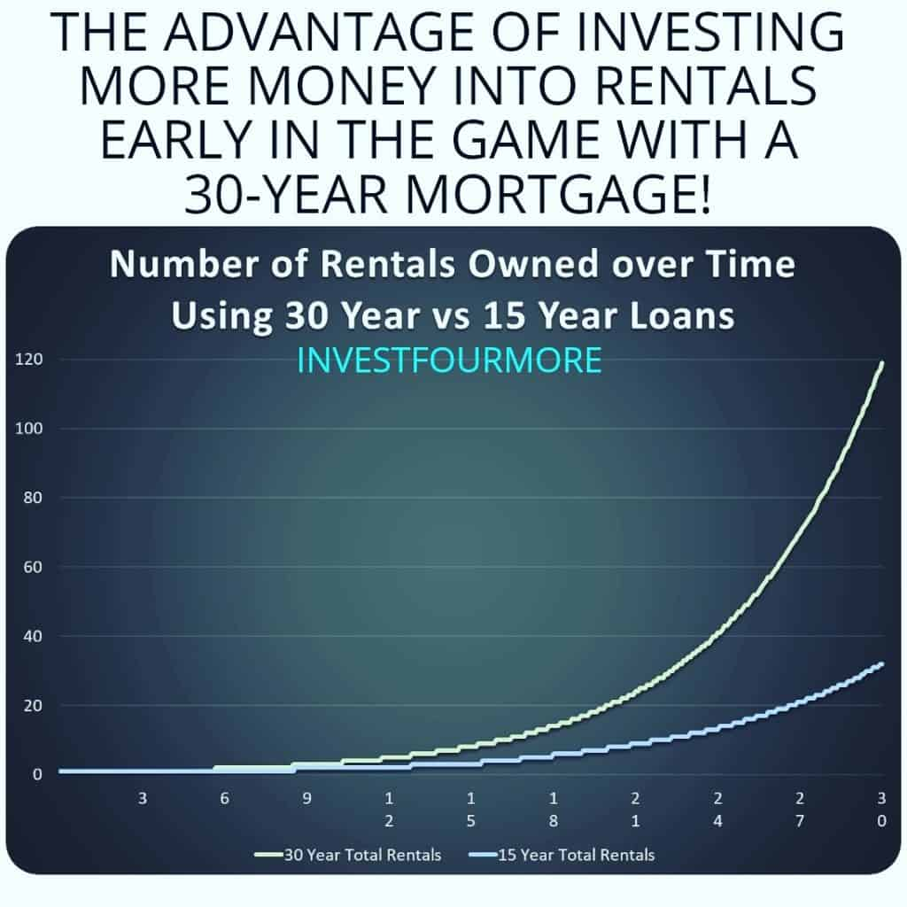 15-year vs 30-year loans and rentals