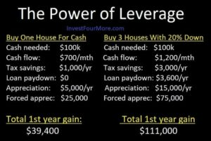 leverage rental properties