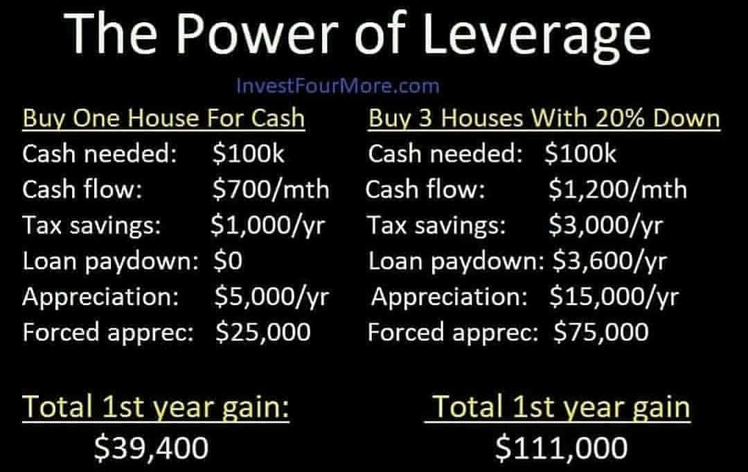 Cash or loan rentals