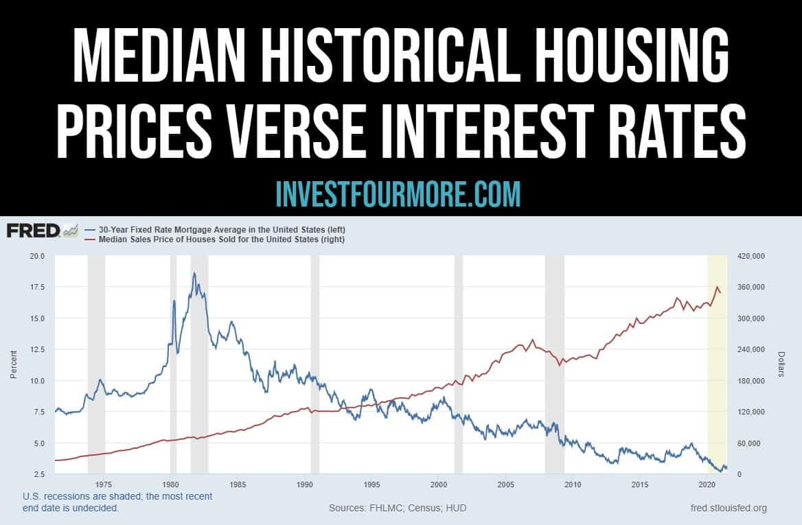 interest rates vs house prices