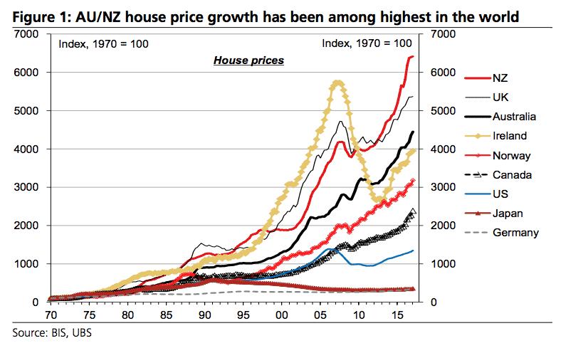 world housing prices