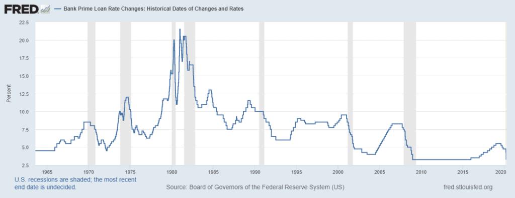 Historic interest rates prime