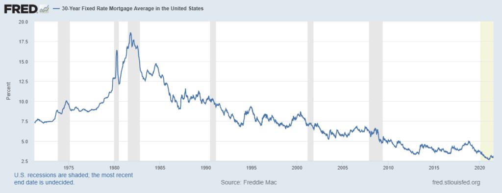 mortgage rates historic