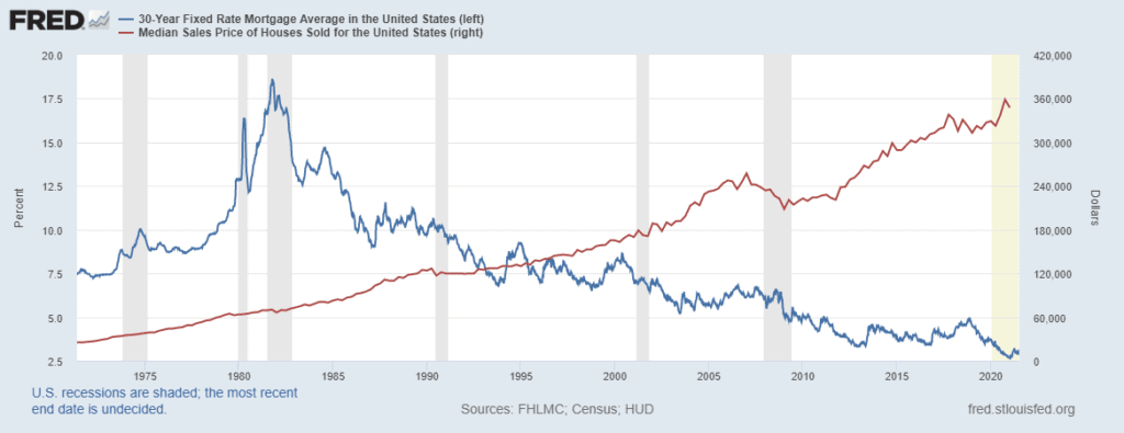 interest rates compared to housing prices