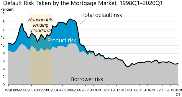 quality of mortgages
