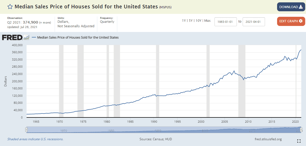 housing prices historic