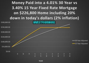15 vs 30 year loan with inflation