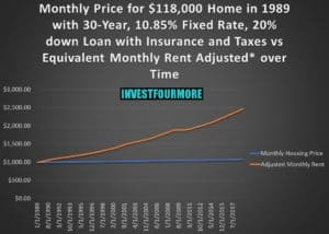 mortgage payment compared to rent with inflation